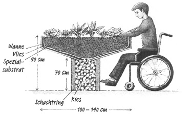 Tischbeete eignen sich für Menschen, die nur im Sitzen ihr Beet pflegen können.