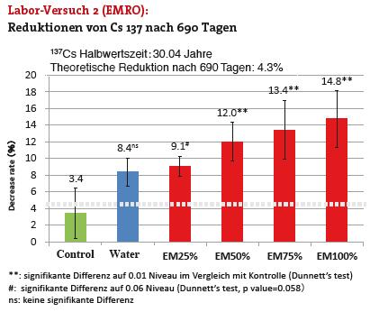 EMRO Laborversuch mit Cs137 Reduktionen nach 690 Tagen